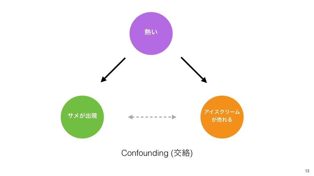 13 ͍ Confounding (ަབྷ) αϝ͕ग़ݱ ΞΠεΫϦʔϜ ͕ചΕΔ