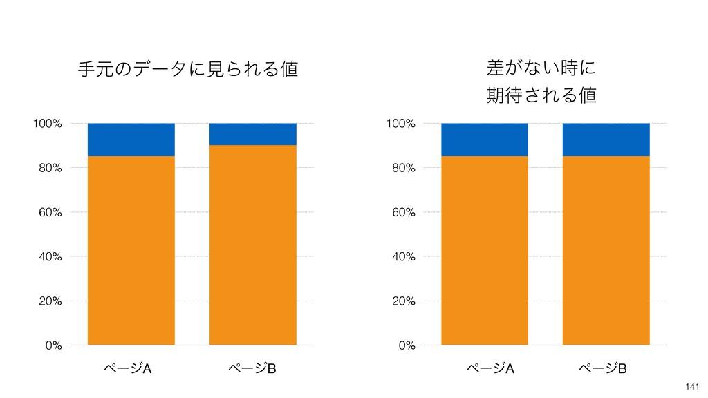 0% 20% 40% 60% 80% 100% 141 0% 20% 40% 60% 80% ...
