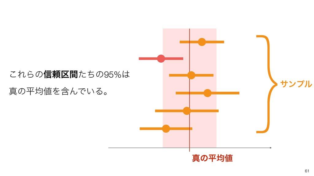 61 ਅͷฏۉ ͜ΕΒͷ৴པ۠ؒͨͪͷ95% ਅͷฏۉΛؚΜͰ͍Δɻ }αϯϓϧ