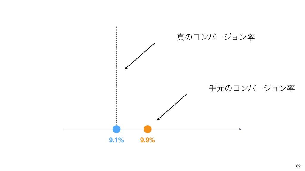 9.9% 9.1% ਅͷίϯόʔδϣϯ खݩͷίϯόʔδϣϯ 62