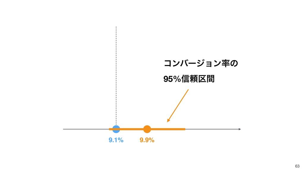 ίϯόʔδϣϯͷ 95%৴པ۠ؒ 63 9.9% 9.1%