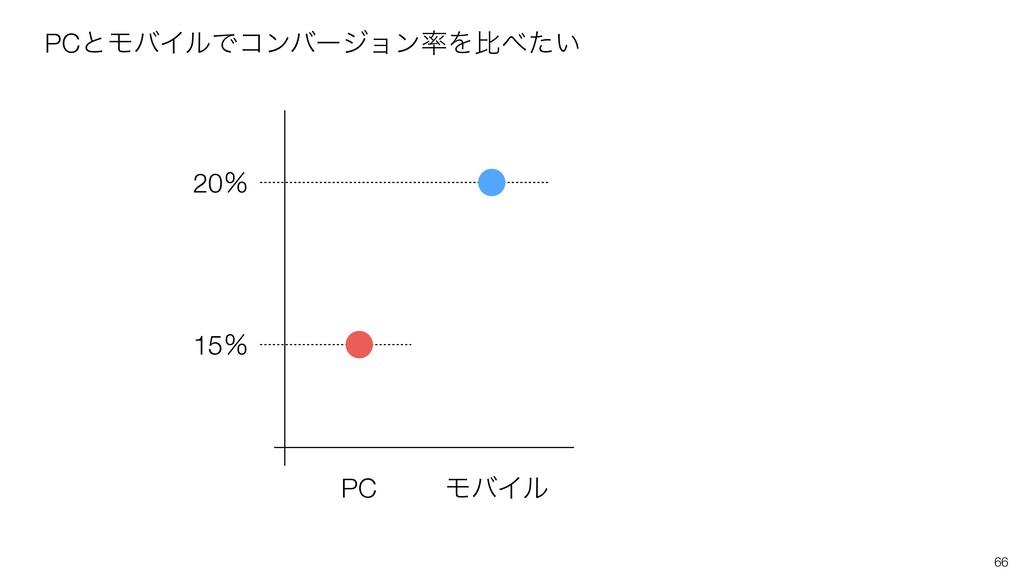 66 PCͱϞόΠϧͰίϯόʔδϣϯΛൺ͍ͨ PC ϞόΠϧ 15ˋ 20ˋ