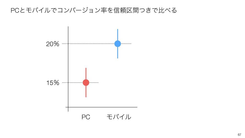67 PC ϞόΠϧ 15ˋ 20ˋ PCͱϞόΠϧͰίϯόʔδϣϯΛ৴པ͖۠ؒͭͰൺΔ