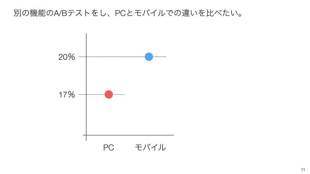 71 PC ϞόΠϧ 17ˋ 20ˋ ผͷػͷA/BςετΛ͠ɺPCͱϞόΠϧͰͷҧ͍Λൺ...