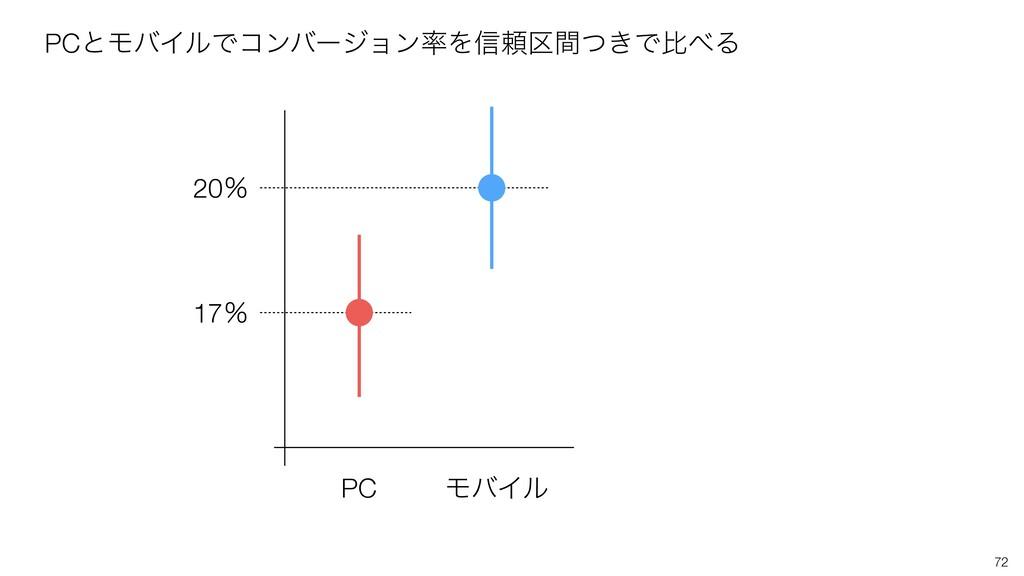 72 PC ϞόΠϧ 17ˋ 20ˋ PCͱϞόΠϧͰίϯόʔδϣϯΛ৴པ͖۠ؒͭͰൺΔ