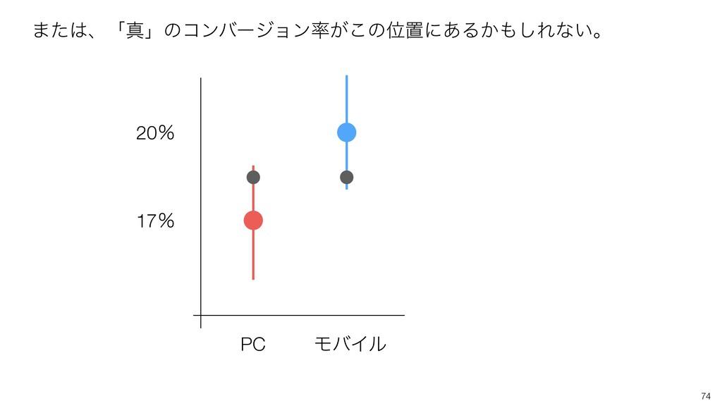 74 PC ϞόΠϧ 17ˋ 20ˋ ·ͨɺʮਅʯͷίϯόʔδϣϯ͕͜ͷҐஔʹ͋Δ͔͠Ε...