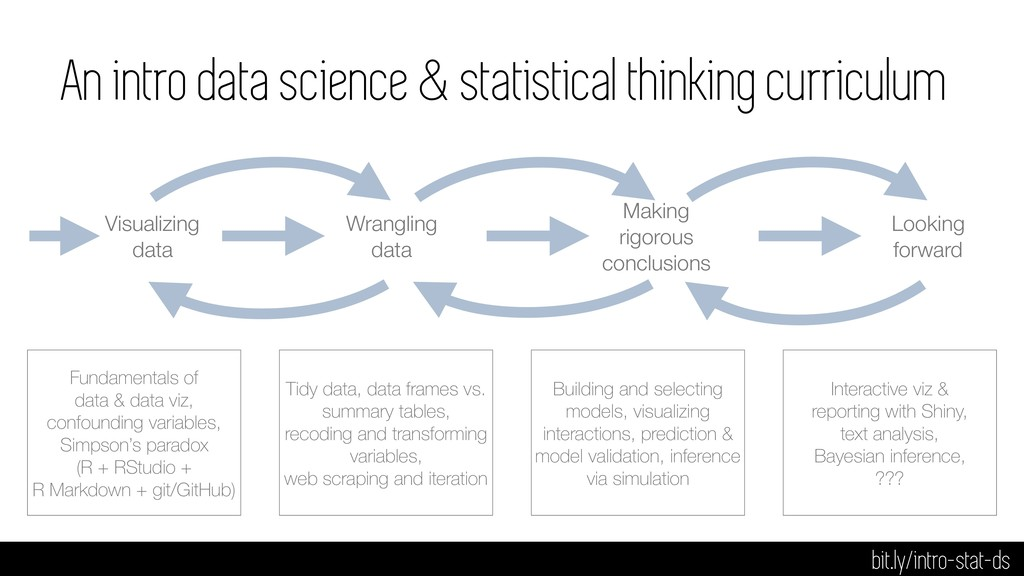 An intro data science & statistical thinking cu...
