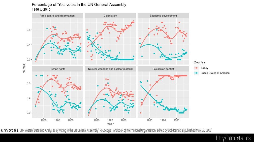 """bit.ly/intro-stat-ds unvotes: Erik Voeten """"Data..."""