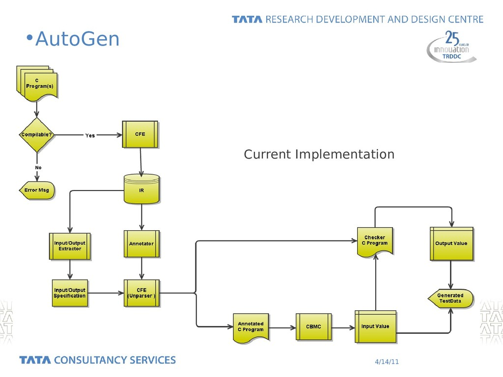4/14/11 •AutoGen Current Implementation