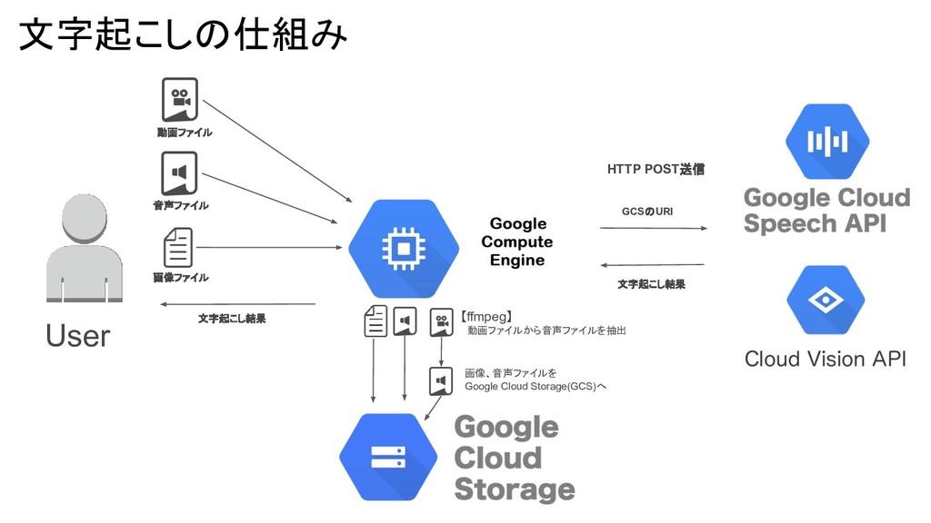 動画ファイル User HTTP POST送信 GCSのURI 文字起こし結果 画像、音声ファ...