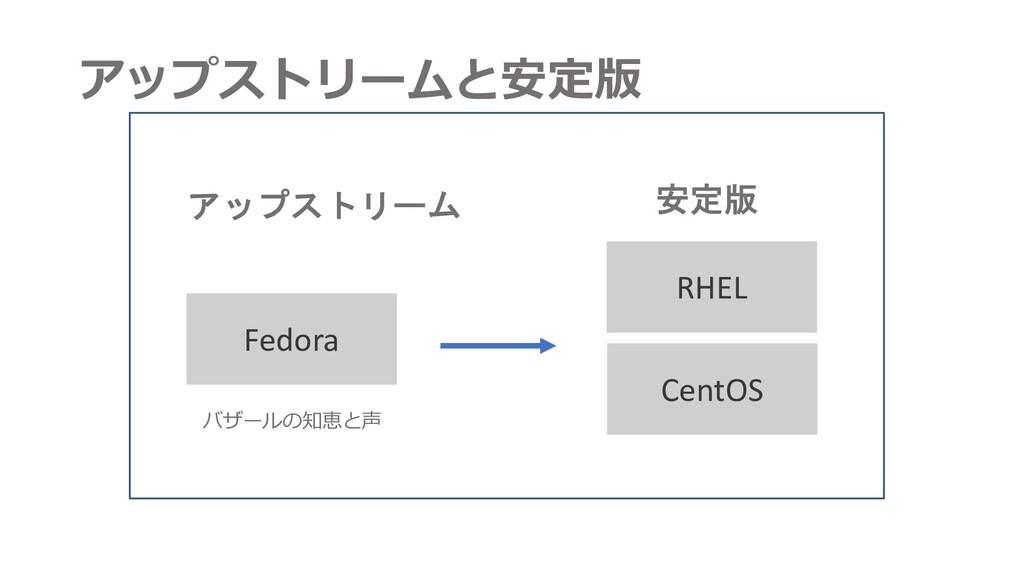 アップストリームと安定版 RHEL Fedora アップストリーム 安定版 CentOS バザ...
