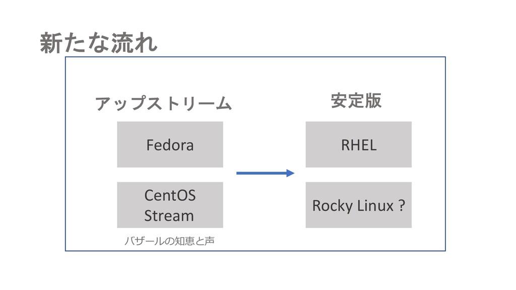 新たな流れ RHEL アップストリーム 安定版 バザールの知恵と声 Rocky Linux ?...