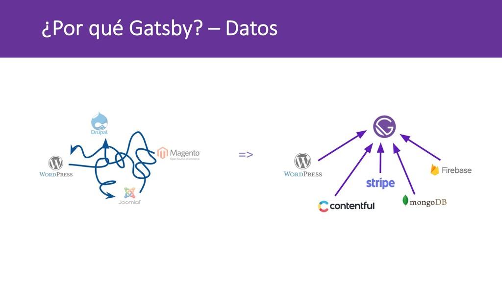¿Por qué Gatsby? – Datos