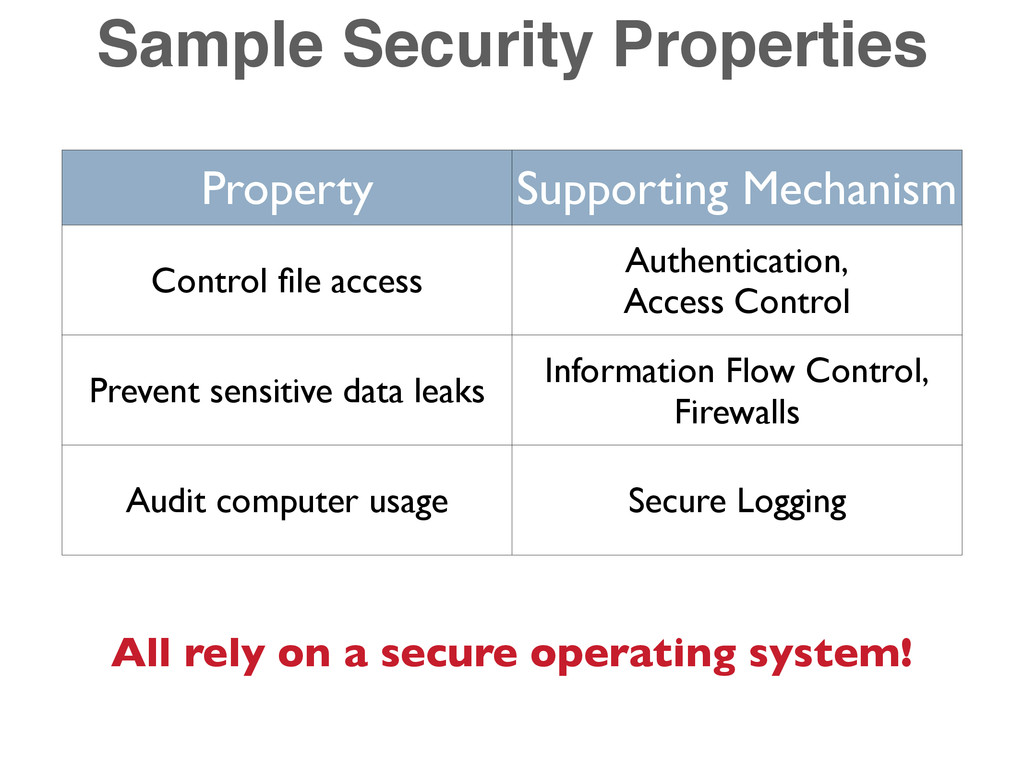 Sample Security Properties Property Supporting ...