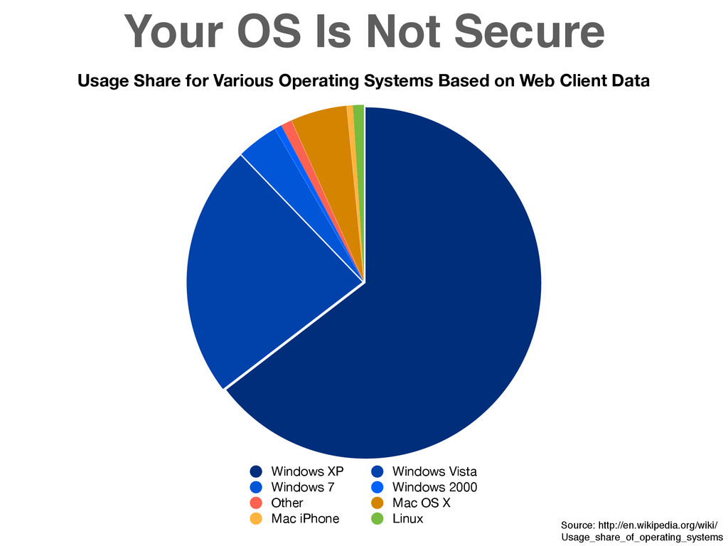 Your OS Is Not Secure Usage Share for Various O...