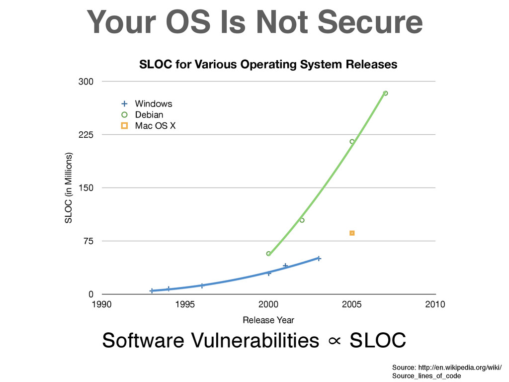 Your OS Is Not Secure Software Vulnerabilities ...