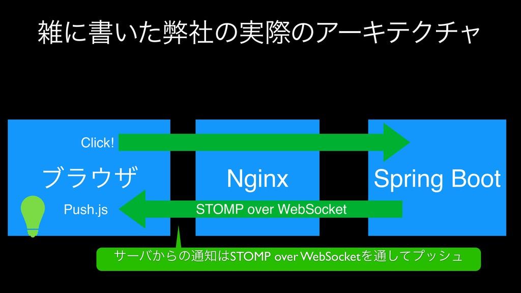 ʹॻ͍ͨฐࣾͷ࣮ࡍͷΞʔΩςΫνϟ ϒϥβ Nginx Spring Boot Click...