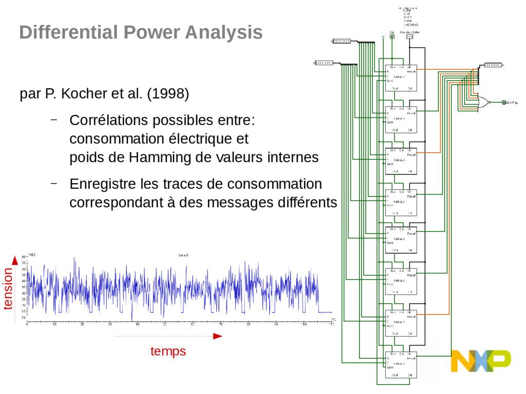 Differential Power Analysis par P. Kocher et al...