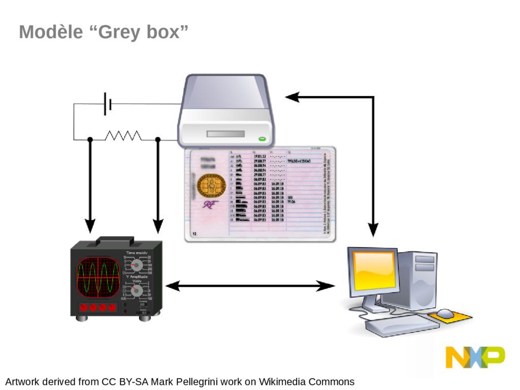 "Modèle ""Grey box"" Artwork derived from CC BY-SA..."