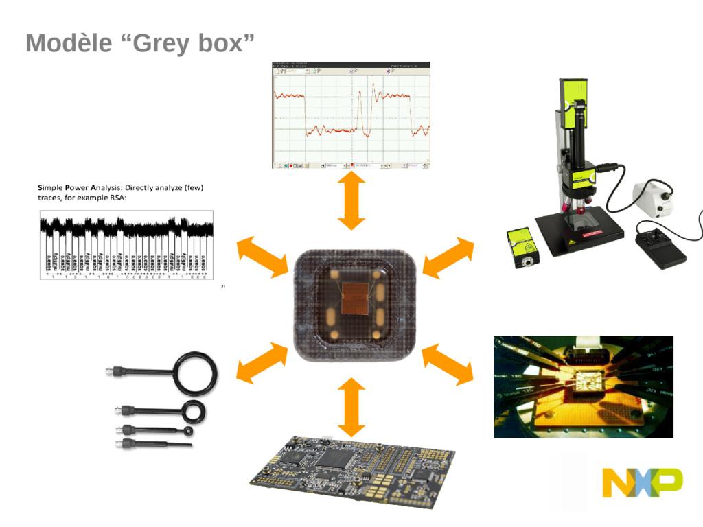 """Modèle """"Grey box"""""""
