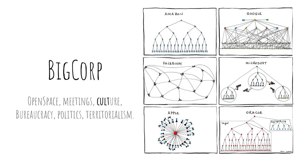 BigCorp OpenSpace, meetings, culture, Bureaucra...