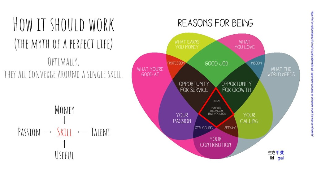 How it should work (the myth of a perfect life)...