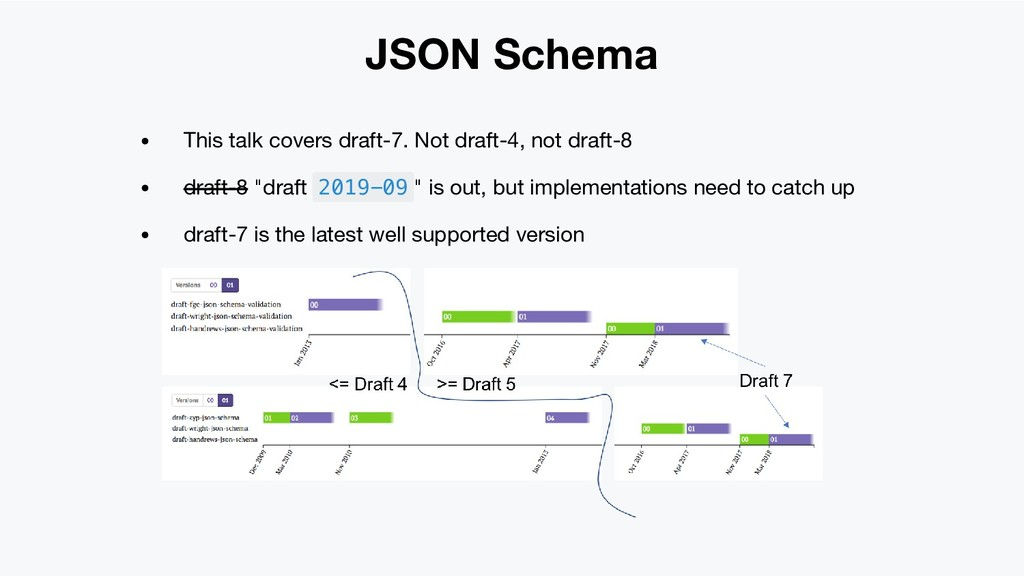 JSON Schema This talk covers draft-7. Not draft...