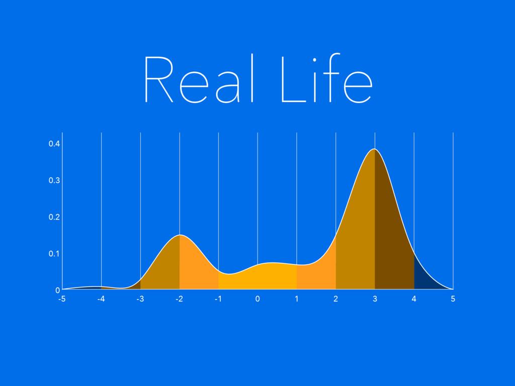 Real Life 5 -5 -4 -3 -2 -1 0 1 2 3 4 0 0.1 0.2 ...