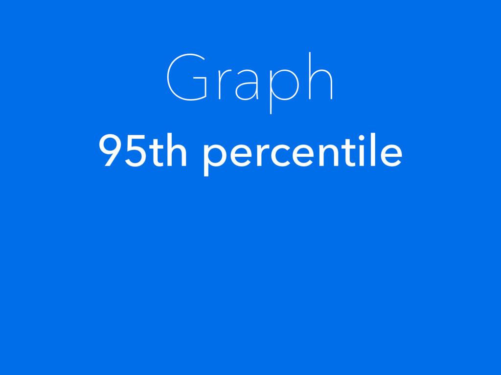 Graph 95th percentile
