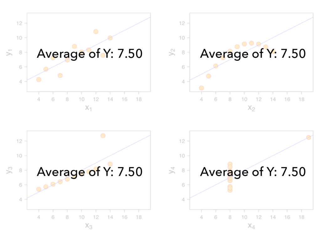 Average of Y: 7.50 Average of Y: 7.50 Average o...