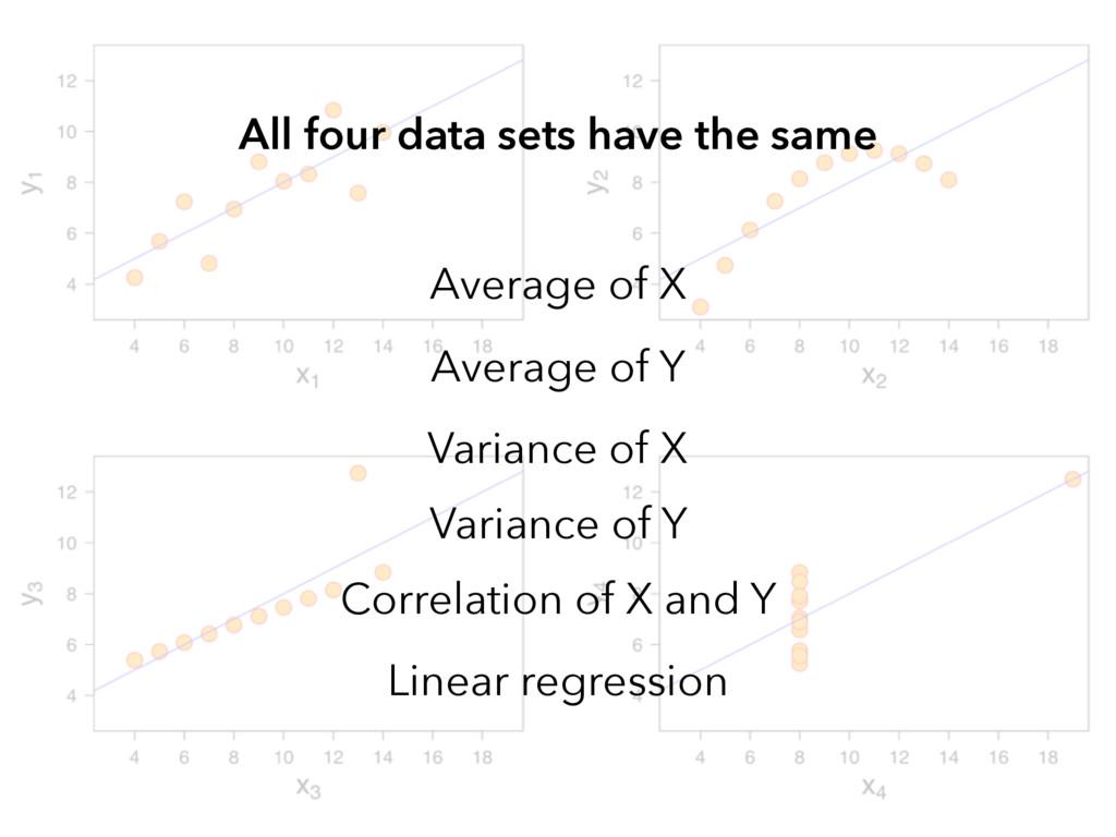 Average of X Average of Y Variance of X Varianc...