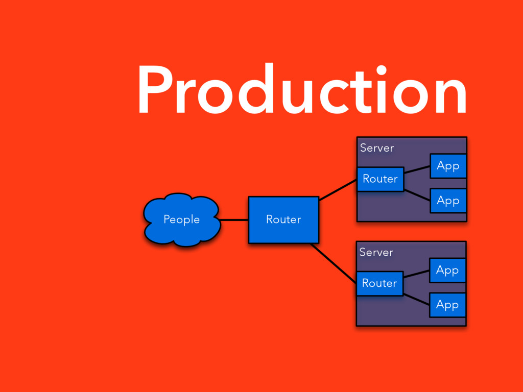 Production People Router Server App App Router ...