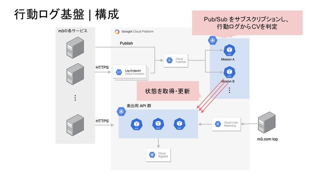行動ログ基盤 | 構成 Pub/Sub をサブスクリプションし、 行動ログからCVを判定 状態...