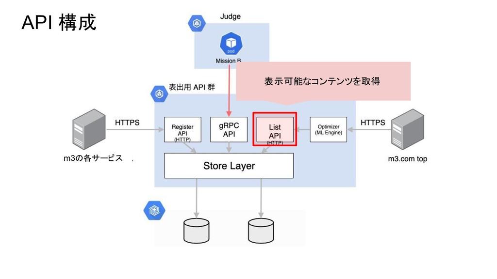 API 構成 表示可能なコンテンツを取得 m3の各サービス