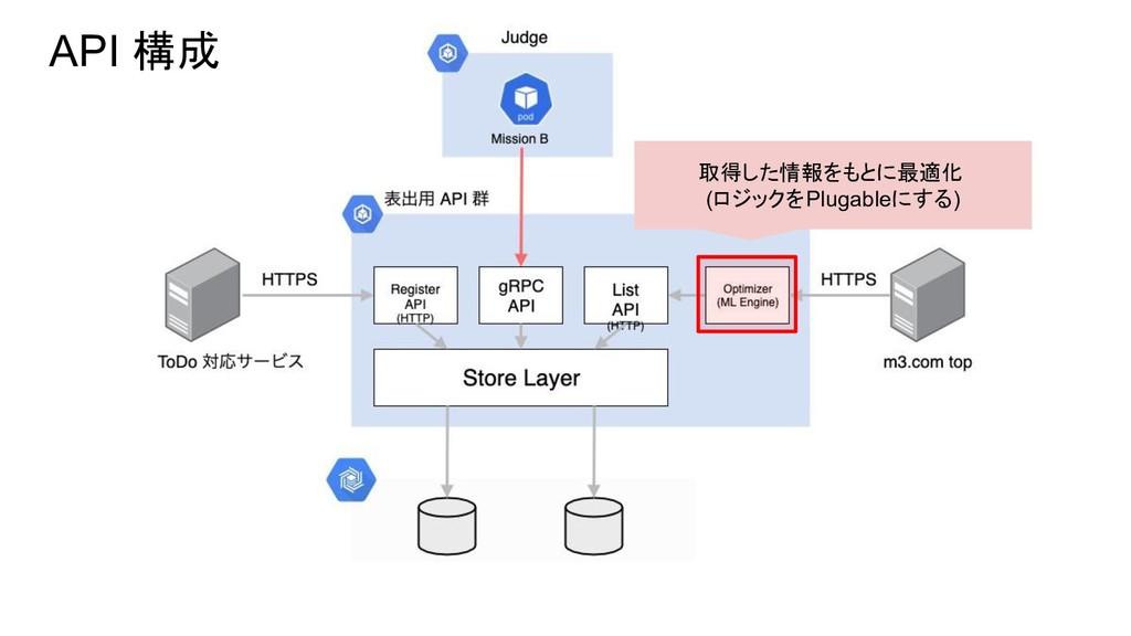 API 構成 取得した情報をもとに最適化 (ロジックをPlugableにする)