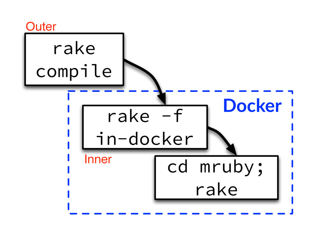 Docker cd mruby; rake rake compile rake -f in-d...