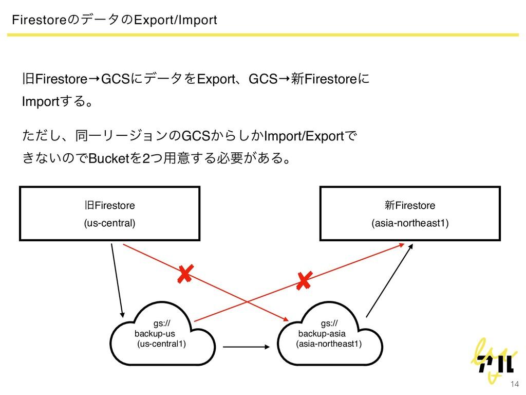 14 FirestoreͷσʔλͷExport/Import چFirestore→GCSʹσ...