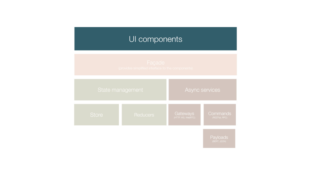 UI components Façade (provides simplified interf...