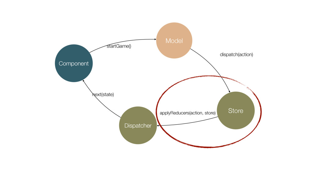 Component Model Store Dispatcher startGame() di...