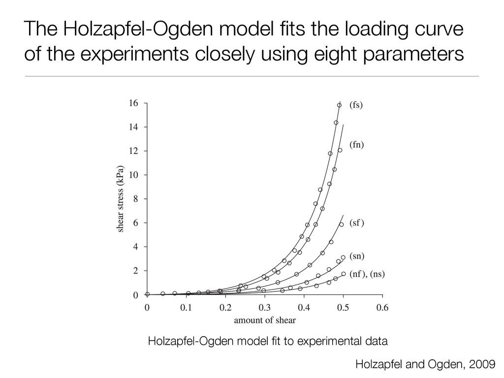 The Holzapfel-Ogden model fits the loading curve...