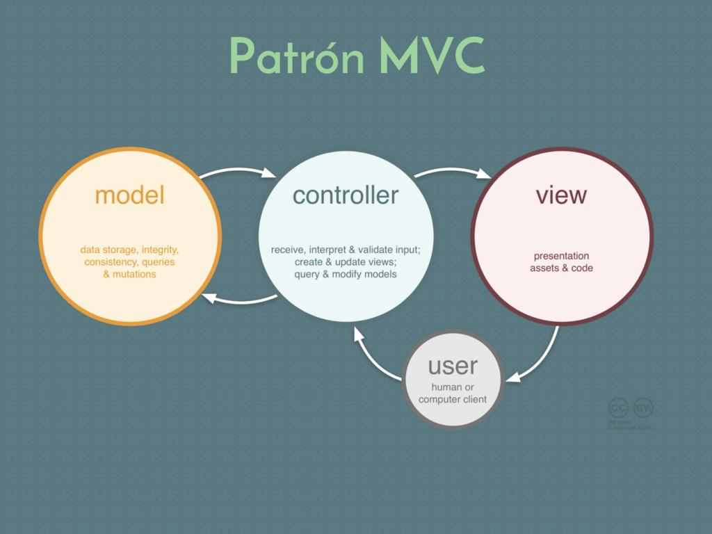 Patrón MVC