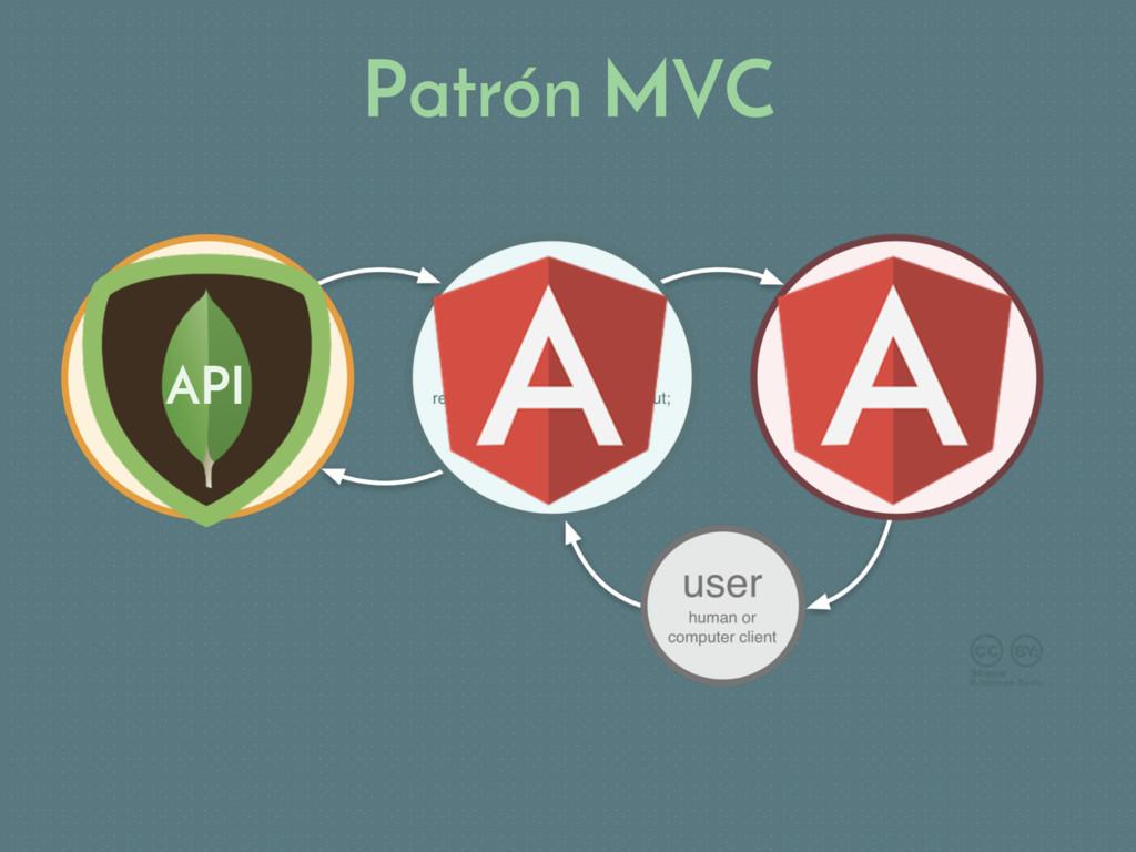Patrón MVC API