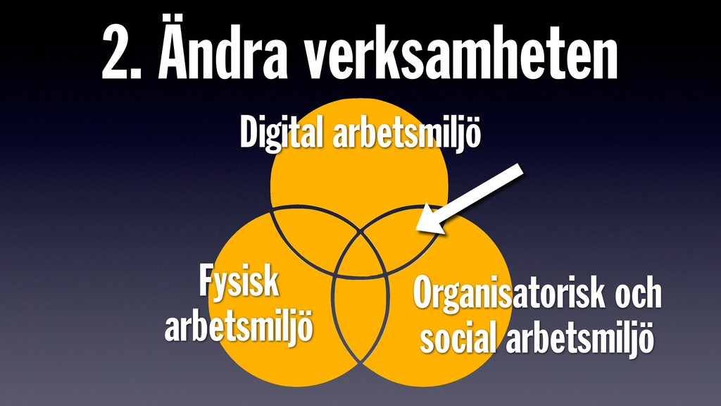 2. Ändra verksamheten Digital arbetsmiljö Organ...