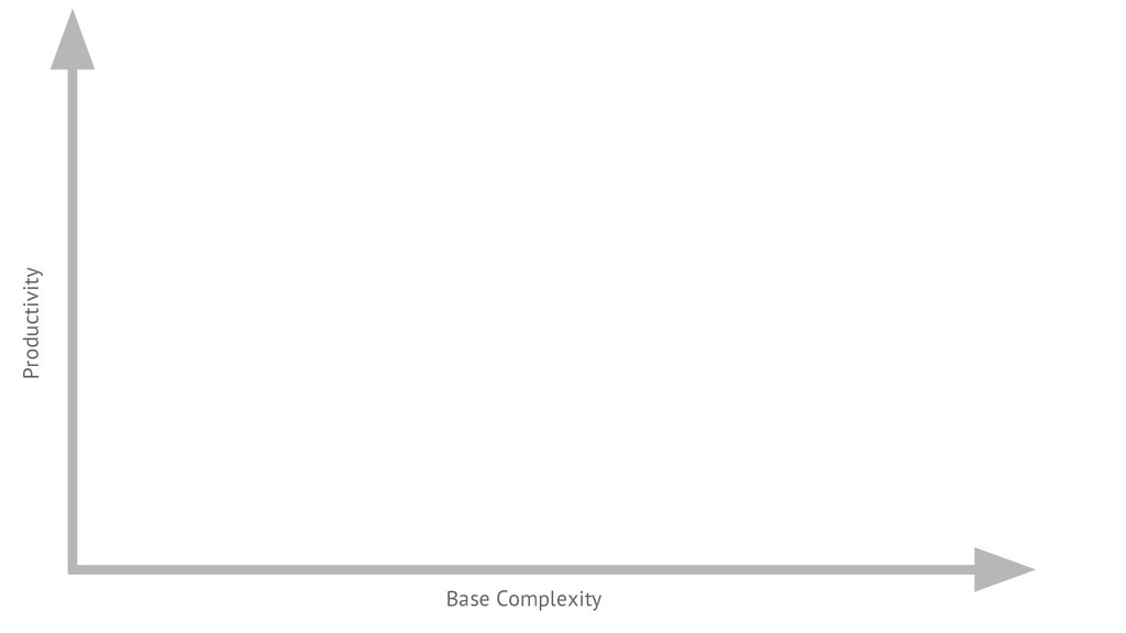 Productivity Base Complexity