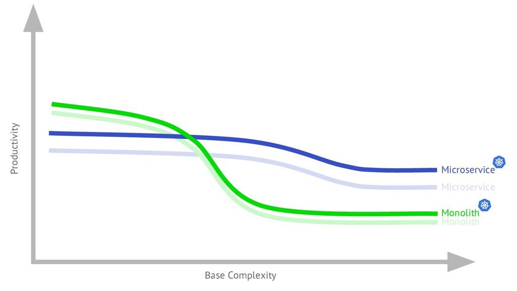 Microservice Monolith Productivity Base Complex...
