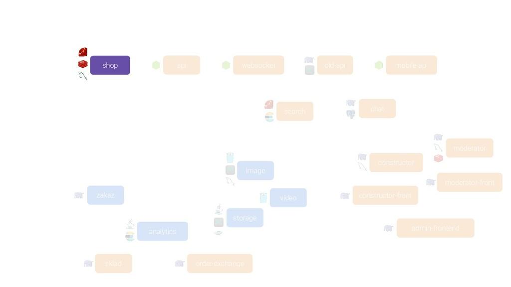 search api mobile-api old-api chat websocket im...