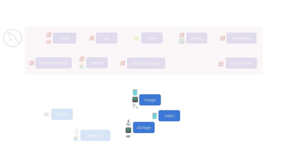 api mobile-api old-api chat analytics zakaz skl...