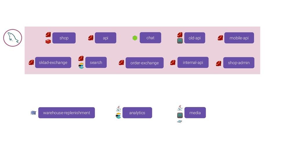api mobile-api old-api chat sklad-exchange orde...