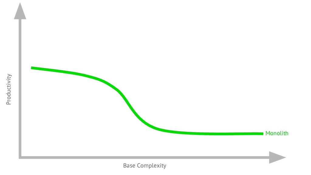 Productivity Base Complexity Monolith