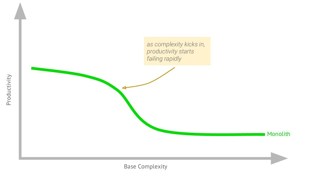 Productivity Base Complexity Monolith as comple...